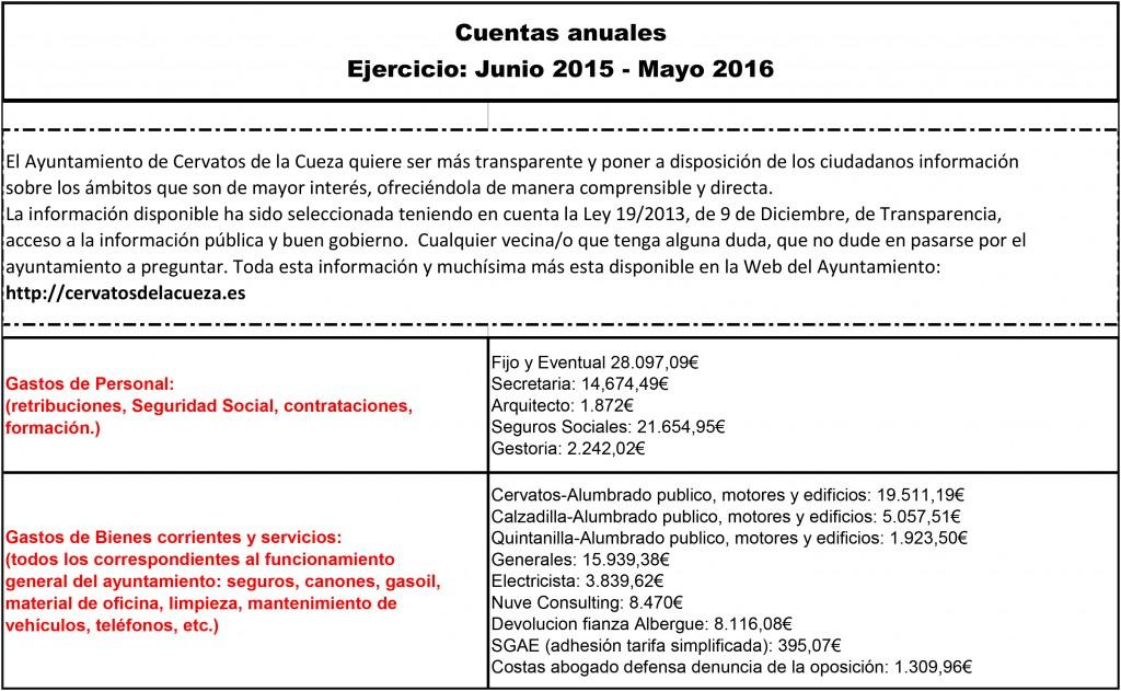 cuentas ejercicio junio 2015 mayo 2016-1